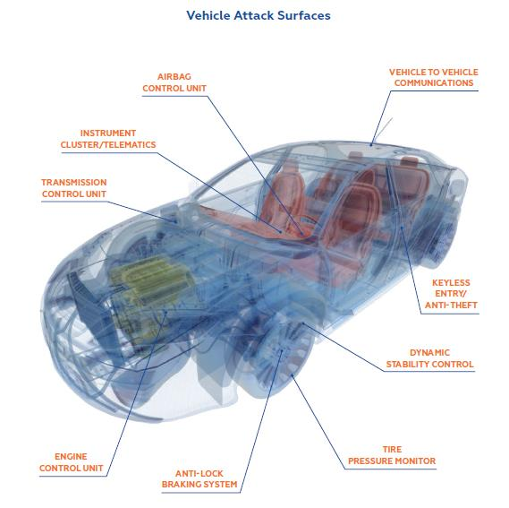 Vehicle_attack_surfaces
