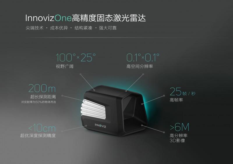 麦格纳联手Innoviz研发激光雷达系统