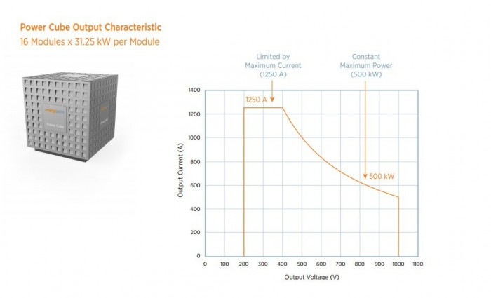 chargepoint-express-plus-power-cube-output-characteristic
