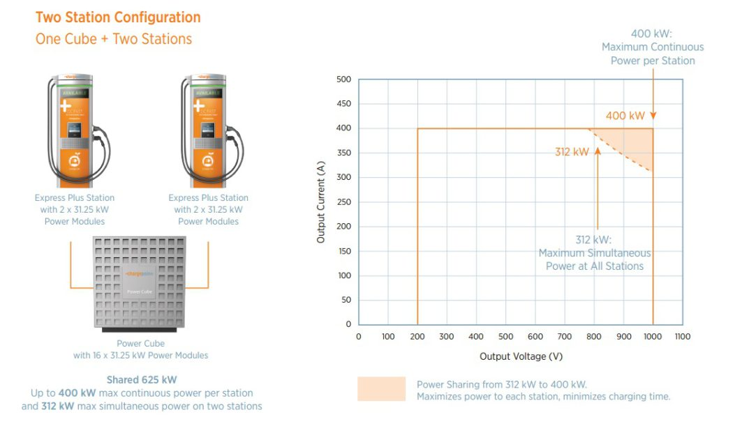 chargepoint-express-plus-power-cube-two-station-configuration