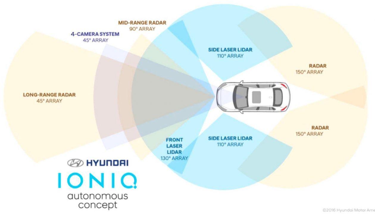 hyundai-ioniq-autonomous-concept-sensors-1260x720