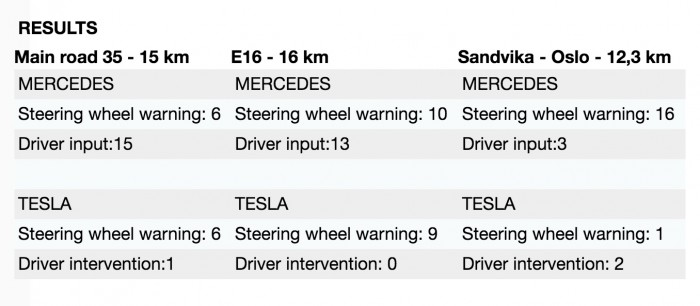 全面解析:特斯拉 Autopilot 2.0 究竟比 1.0 版本强在哪儿?