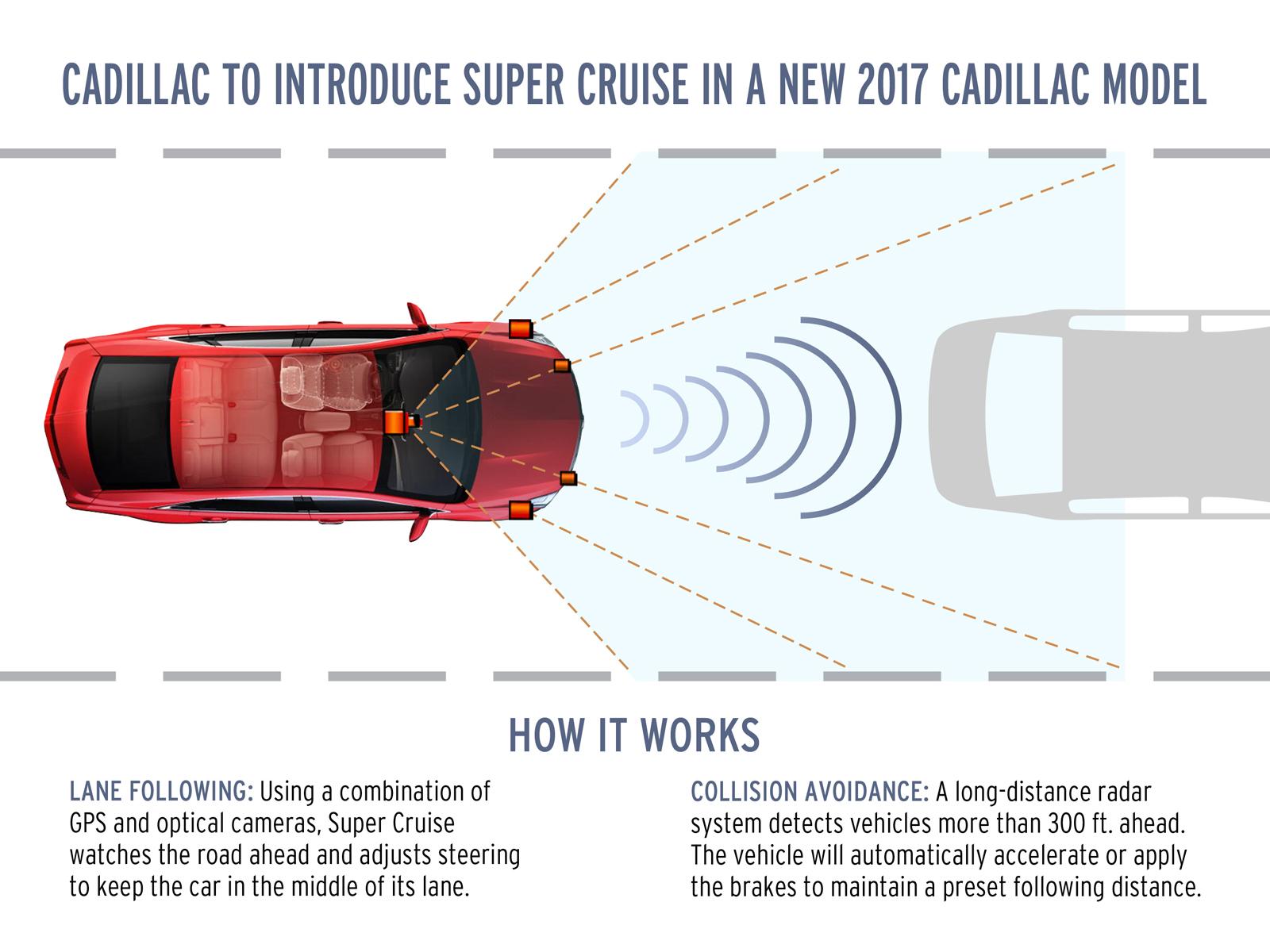 SuperCruiseCadillac-Infographic