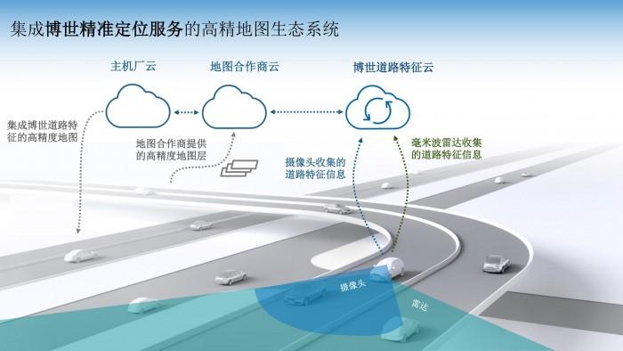3_集成博世精准定位服务的高精地图生态系统