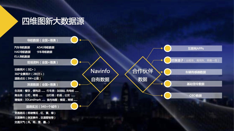 2017WGDC演讲_景慕寒_四维图新-2