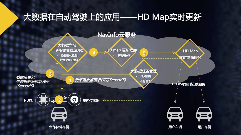 2017WGDC演讲_景慕寒_四维图新-4