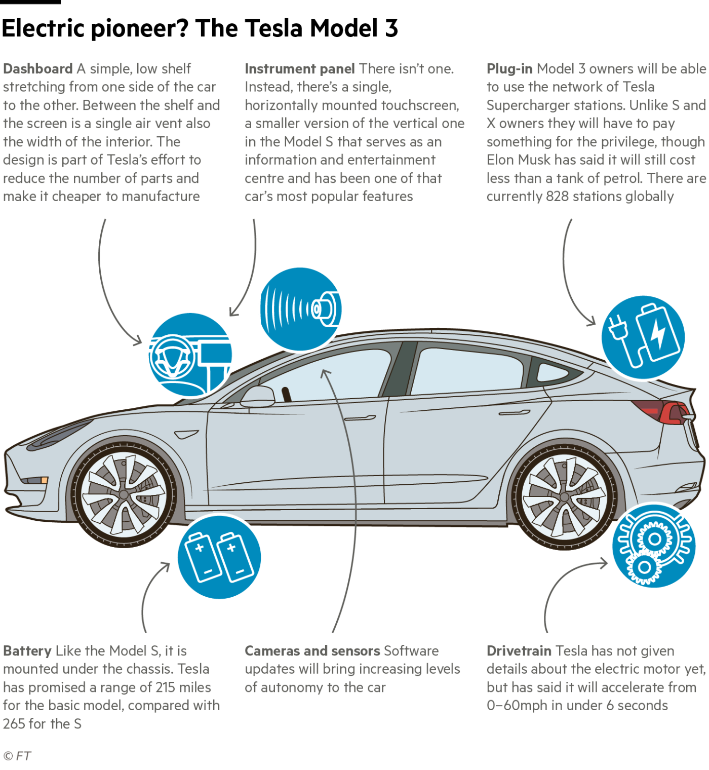 Model 3 上市,特斯拉和 Elon Musk 到了最关键时刻