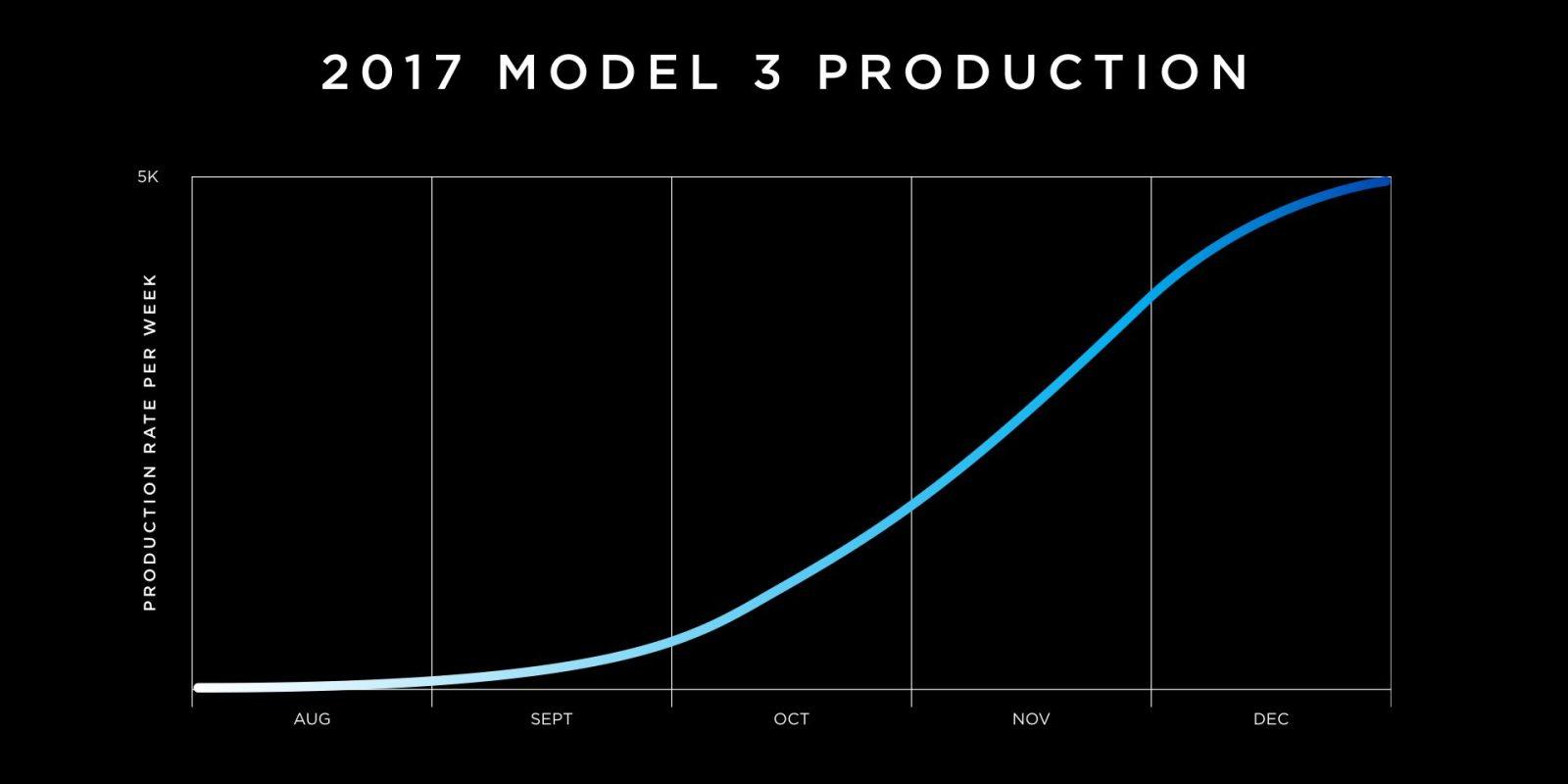 model-3-s-curve-e1501313352126