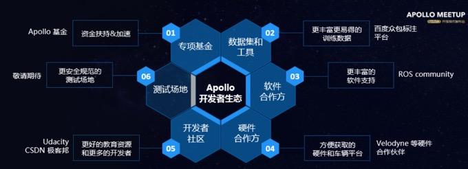 阿波罗开发者生态