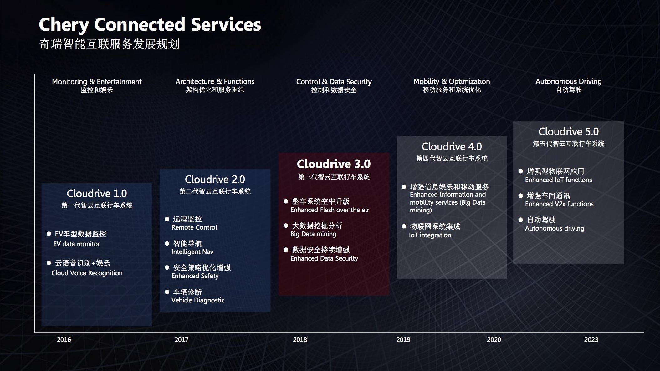 瑞虎5x智云互联系统解析