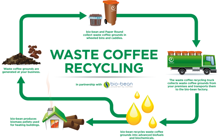 Coffee-Recycling-INFOGRAPHIC-V2