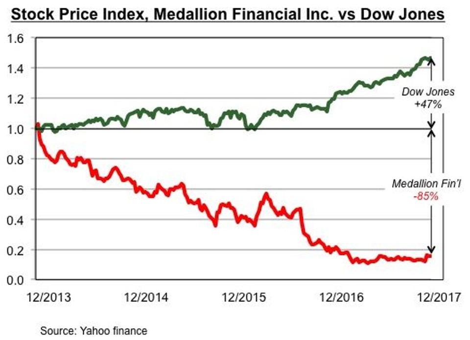 MFIN-Stock-Price-e1513194599265
