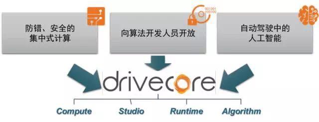 DriveCore的三大组成  DriveCore  Compute + Runtime+Studio