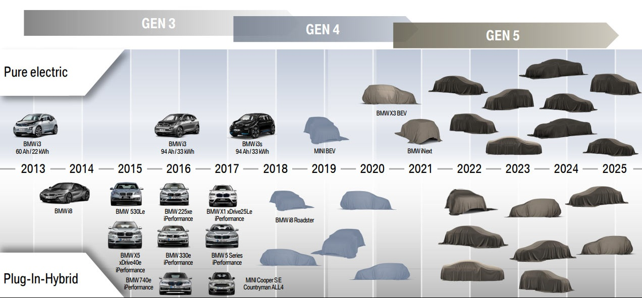 BMW-E-Roadmap-1-e1512530479515