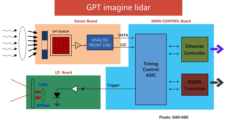 GPT结构图