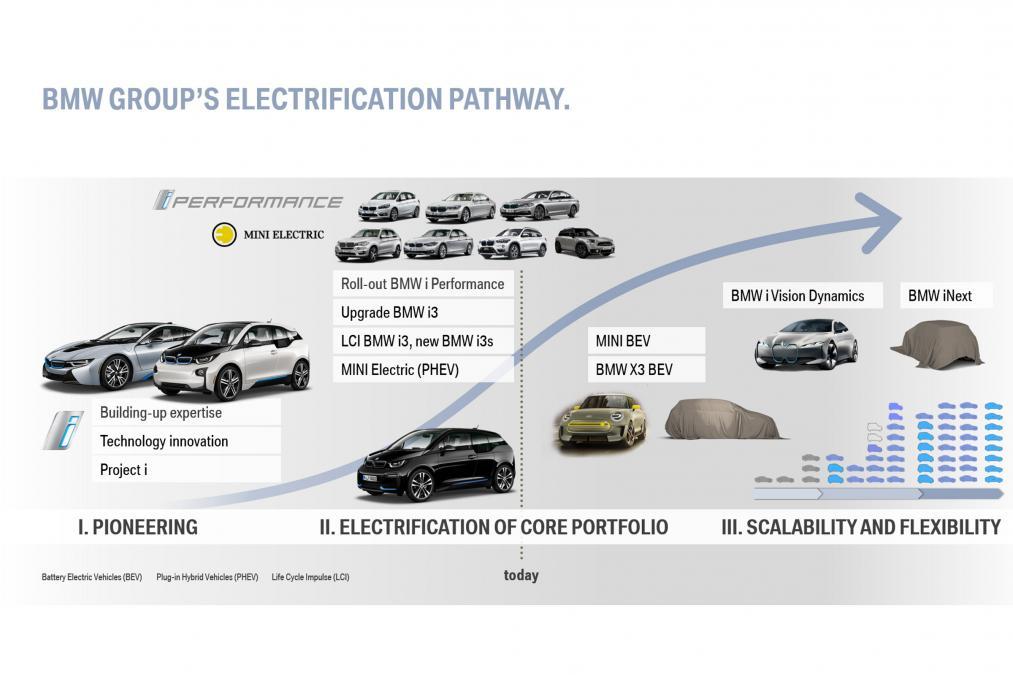 electrification-pathway