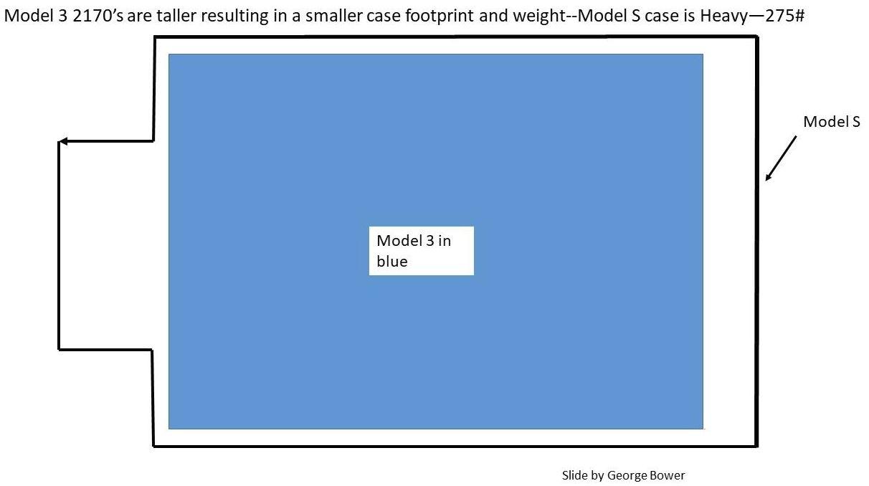 Model 3电池大小