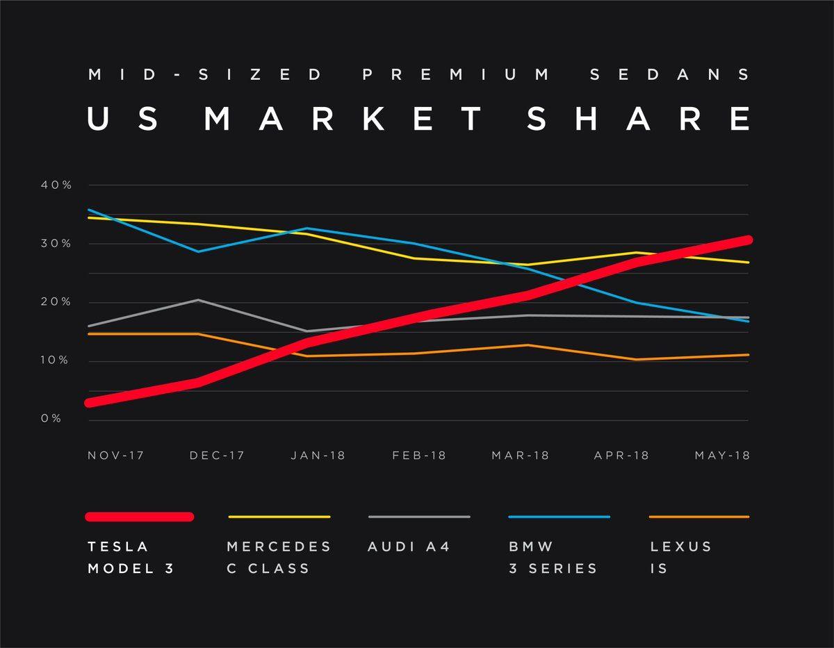 Model 3最畅销