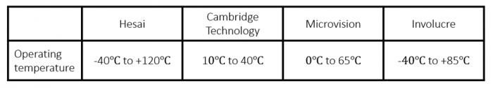 振镜温度范围比较图