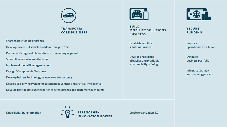 https://www.volkswagenag.com/content/dam/online-kommunikation/brands/corporate/world/presence/konzern/images/teaser/strategie/Eckpfeiler-Test-en.jpg