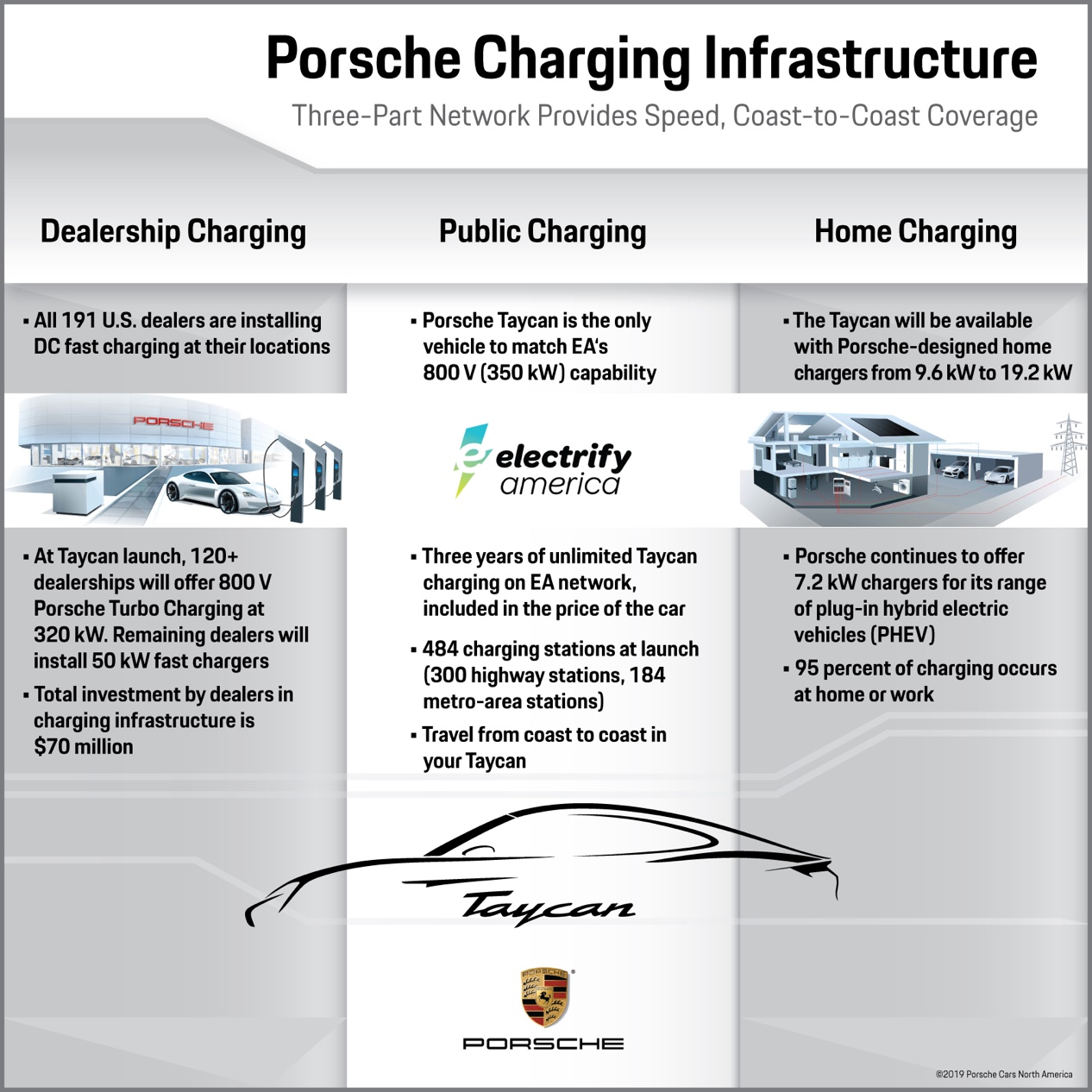 https://cdn.teslarati.com/wp-content/uploads/2019/01/Porsche-charging-infographic.jpg