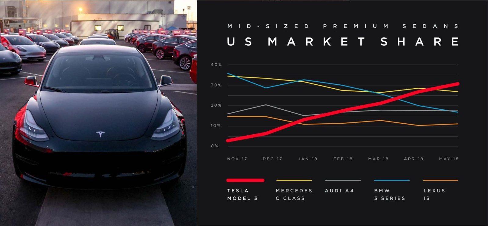 https://electrek.co/wp-content/uploads/sites/3/2019/07/tesla-model-3-market-share-hero.jpg?quality=82&strip=all&w=1600