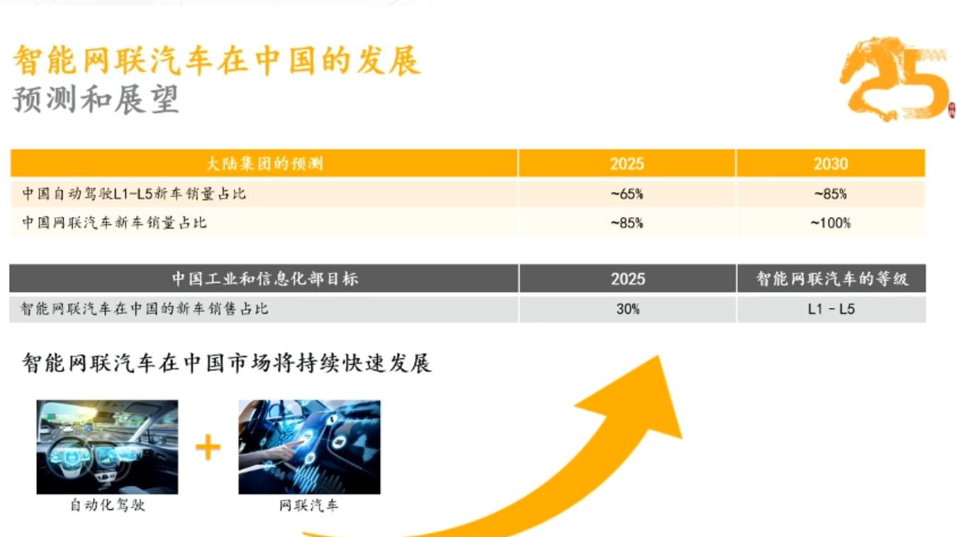 大陆集团转型关键词:自动驾驶、智能网联、中国市场-第8张图片-零帕网