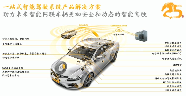 大陆集团转型关键词:自动驾驶、智能网联、中国市场-第3张图片-零帕网