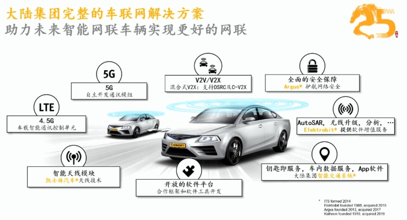 大陆集团转型关键词:自动驾驶、智能网联、中国市场-第4张图片-零帕网