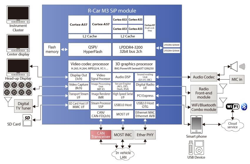 r-car-m3-block-diagram
