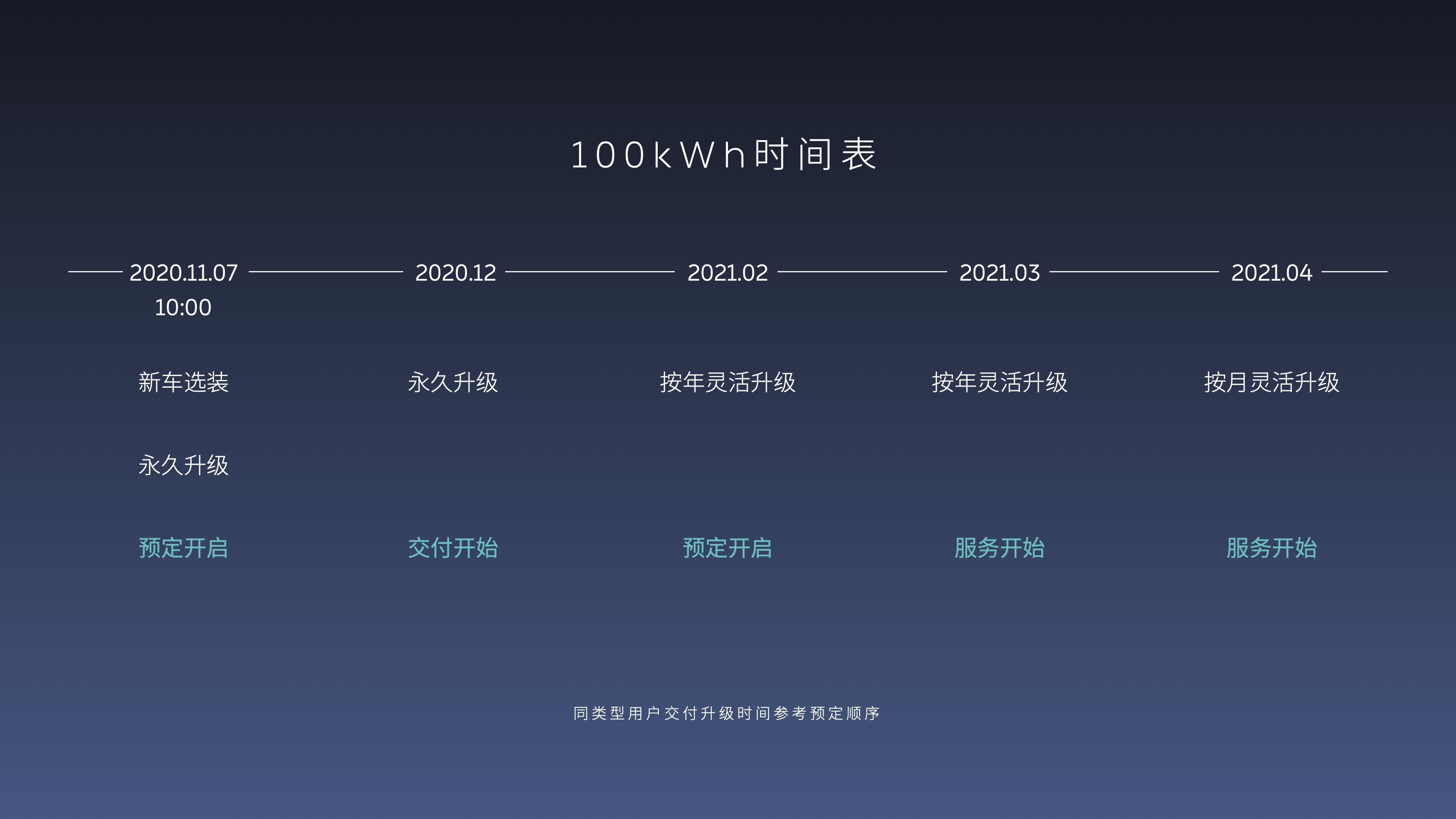 蔚来100kWh电池上市沟通会 KEYNOTE-3