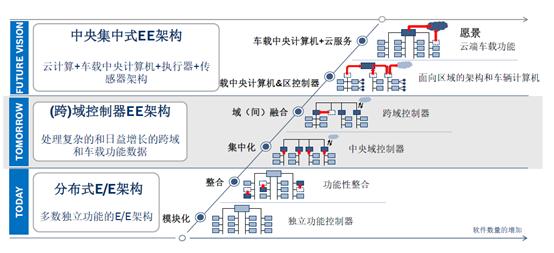 电子电器架构发展趋势(博世中国)