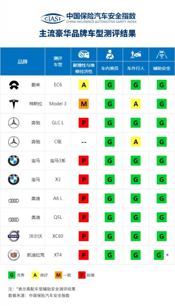 主流豪华品牌车型测试结果 (1)
